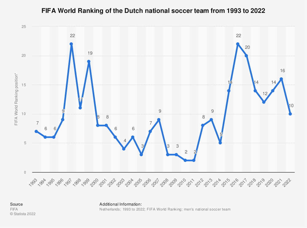 Statistic: FIFA World Ranking of the Dutch national football team from 1993 to 2018 | Statista