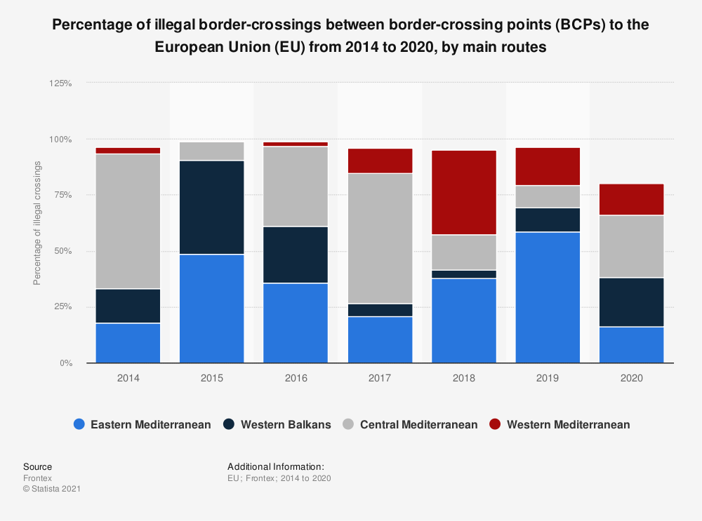 Statistic: Percentage of illegal border-crossings between border-crossing points (BCPs) to the European Union (EU) from 2014 to 2019, by main routes* | Statista