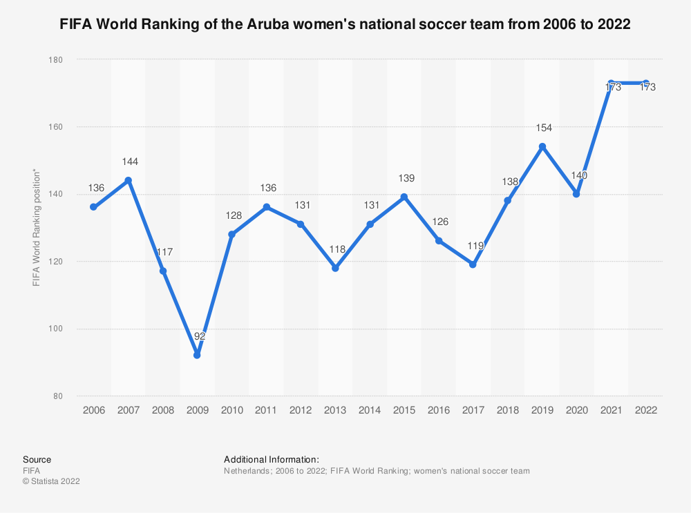 Statistic: FIFA World Ranking of the Aruba women's national football team from 2006 to 2019 | Statista