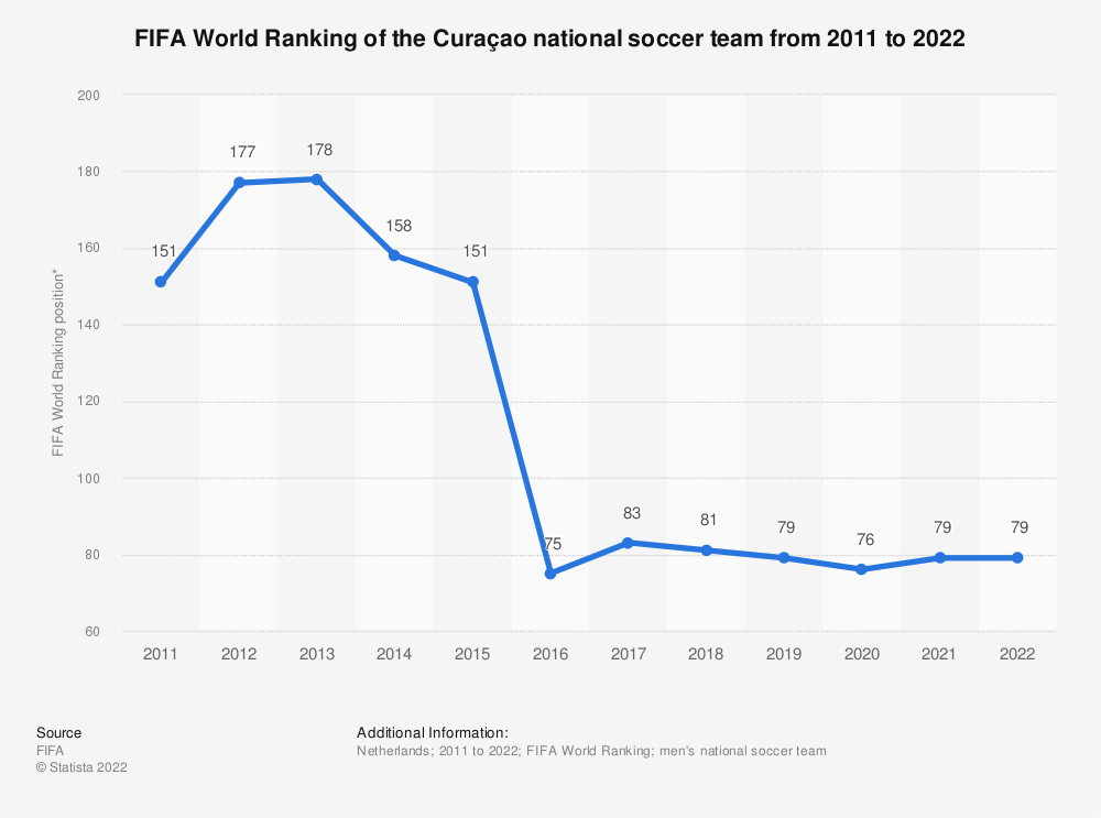 Statistic: FIFA World Ranking of the Curaçao national football team from 2011 to 2019 | Statista