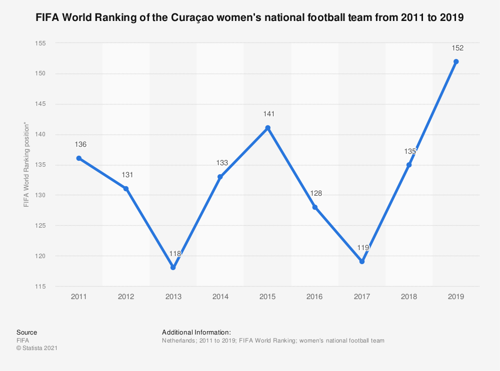 Statistic: FIFA World Ranking of the Curaçao women's national football team from 2011 to 2019 | Statista