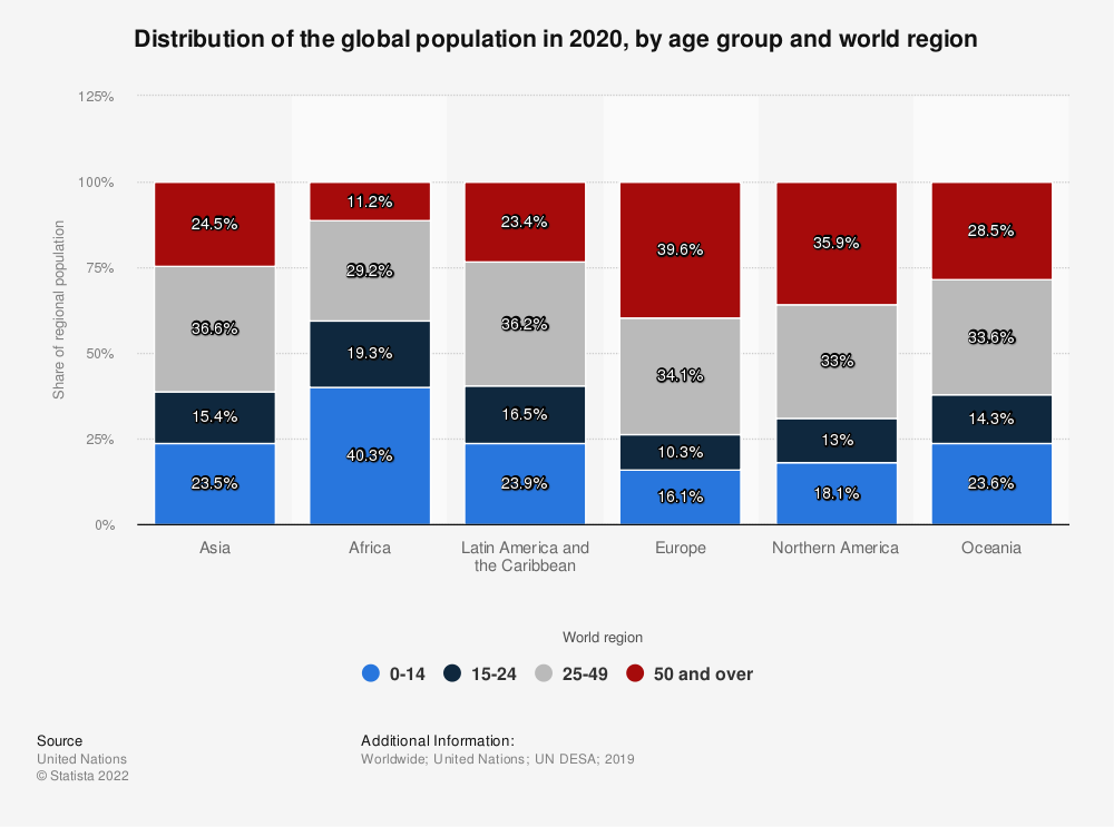 Statistic: Distribution of the global population in 2020, by age group and world region | Statista