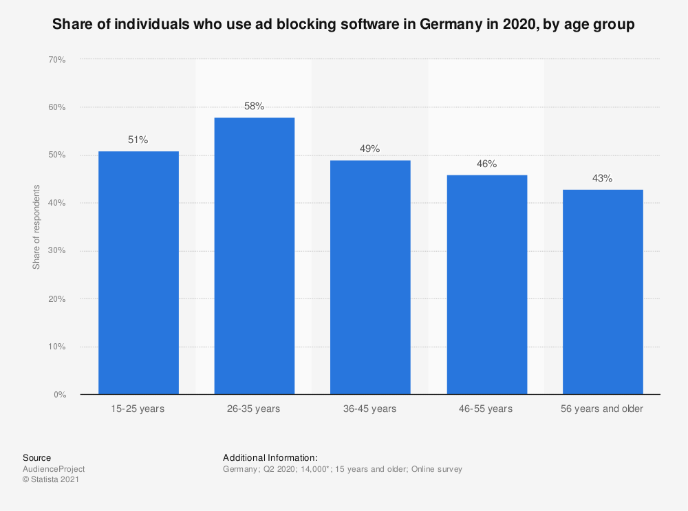Statistic: Share of individuals who use ad blocking software in Germany in 2018, by age group | Statista