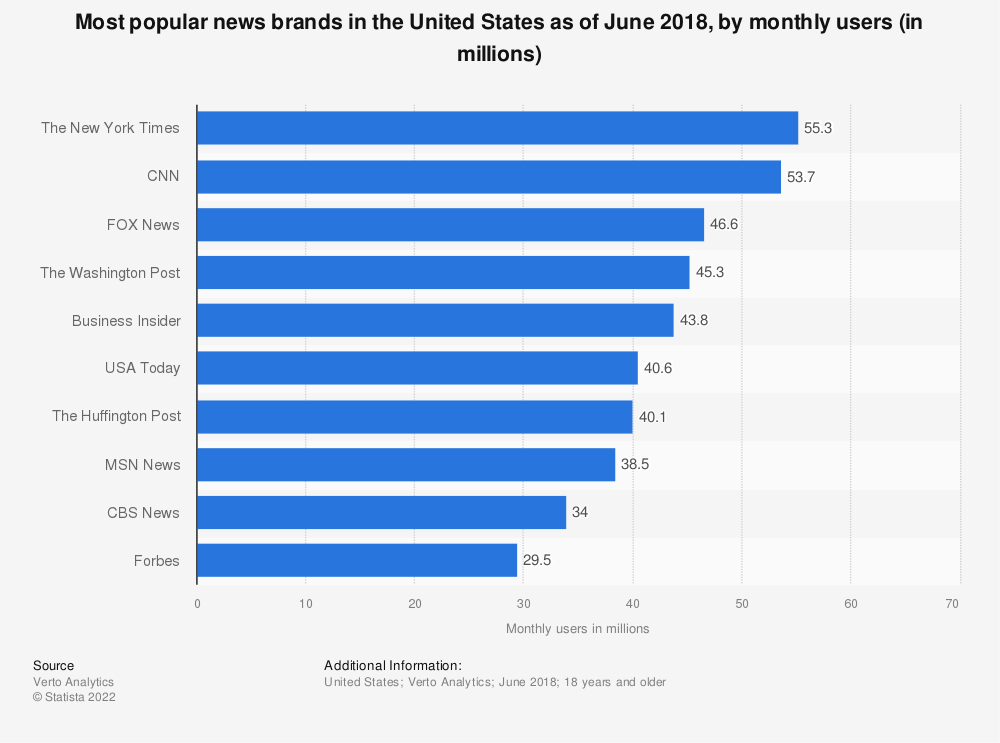 Statistic: Most popular news brands in the United States as of June 2018, by monthly users (in millions) | Statista
