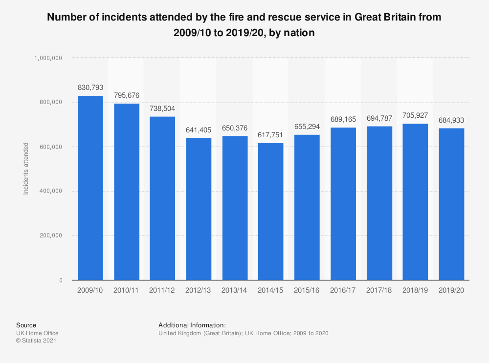 Statistic: Number of incidents attended by the fire and rescue service in the United Kingdom (UK)  from 2010 to 2018, by nation | Statista