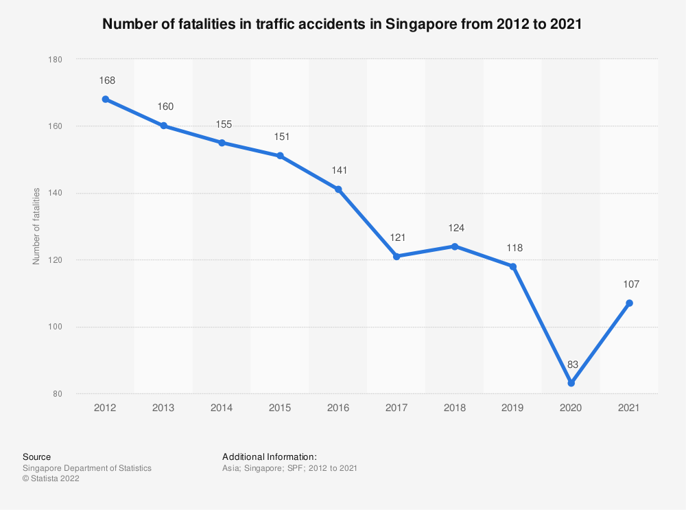 Statistic: Number of fatalities in traffic accidents in Singapore from 2000 to 2019 | Statista