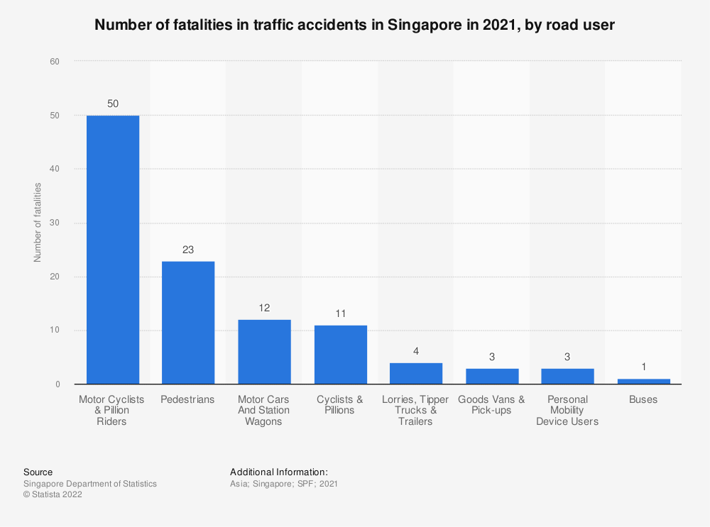 Statistic: Number of fatalities in traffic accidents in Singapore in 2019, by road user | Statista