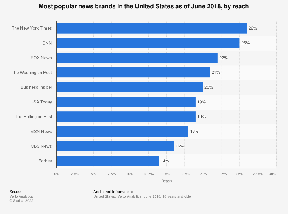 Statistic: Most popular news brands in the United States as of June 2018, by reach | Statista