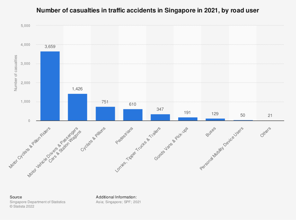 Statistic: Number of casualties in traffic accidents in Singapore in 2019, by road user | Statista