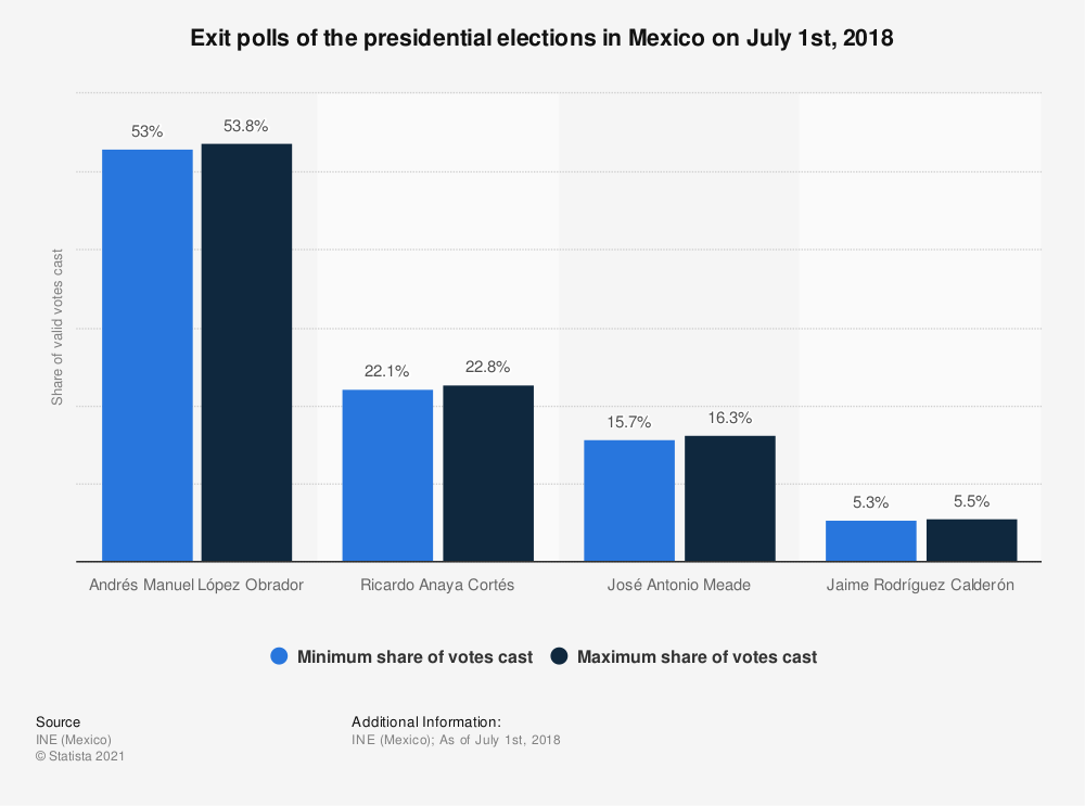 Statistic: Exit polls of the presidential elections in Mexico on July 1st, 2018 | Statista