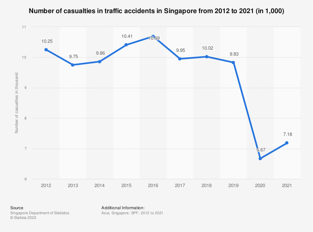 Statistic: Number of casualties in traffic accidents in Singapore from 2006 to 2019 (in 1,000) | Statista