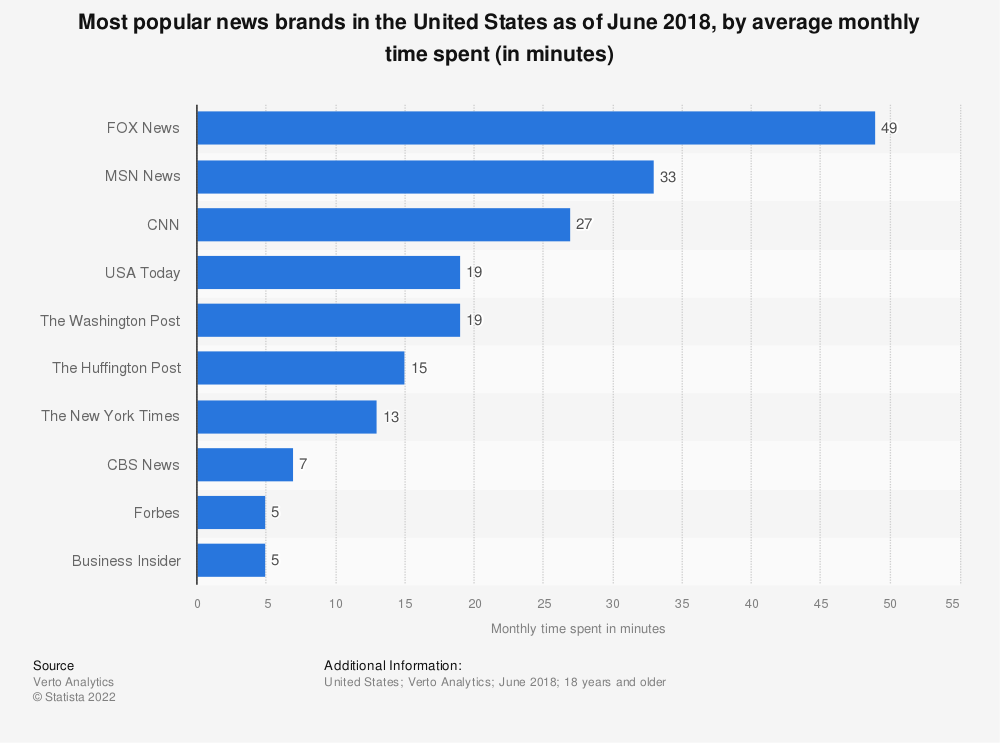 Statistic: Most popular news brands in the United States as of June 2018, by average monthly time spent (in minutes) | Statista