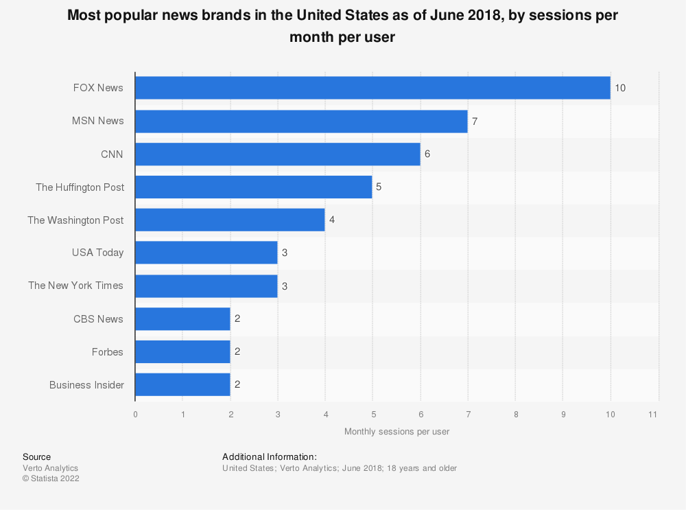 Statistic: Most popular news brands in the United States as of June 2018, by sessions per month per user | Statista