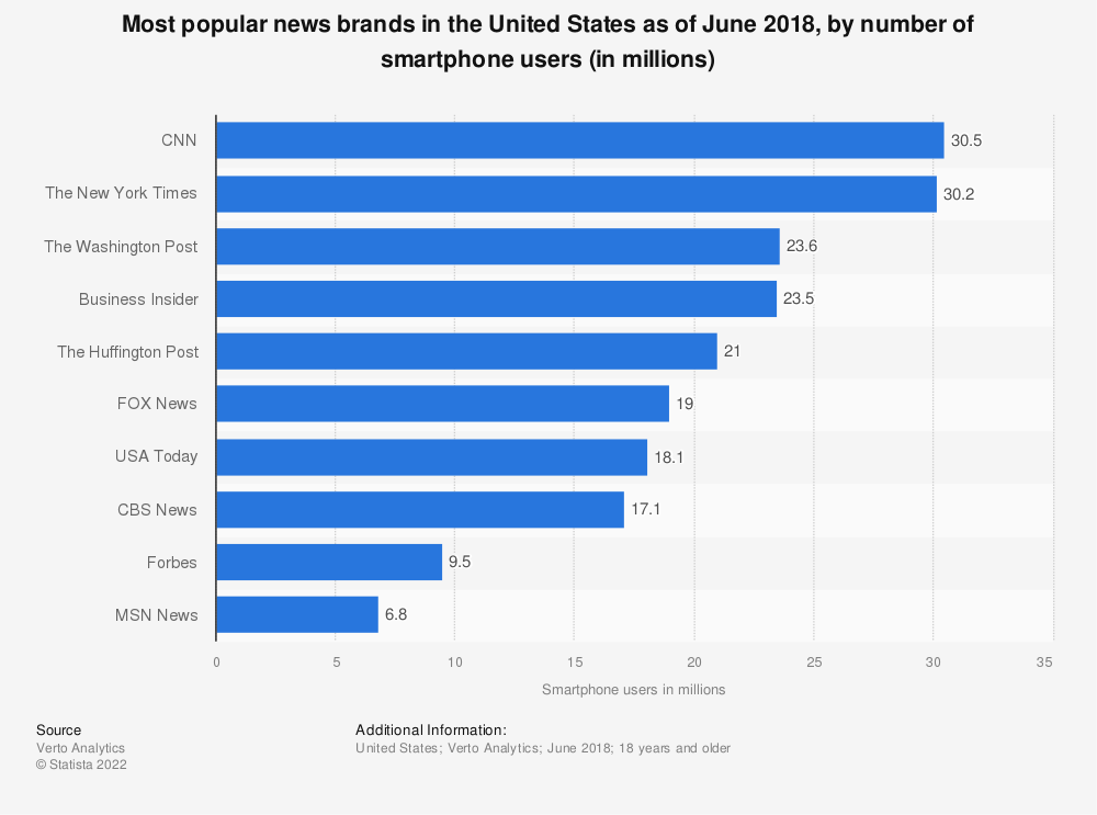 Statistic: Most popular news brands in the United States as of June 2018, by number of smartphone users (in millions) | Statista