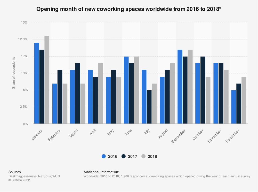 Statistic: Opening month of new coworking spaces worldwide from 2016 to 2018* | Statista