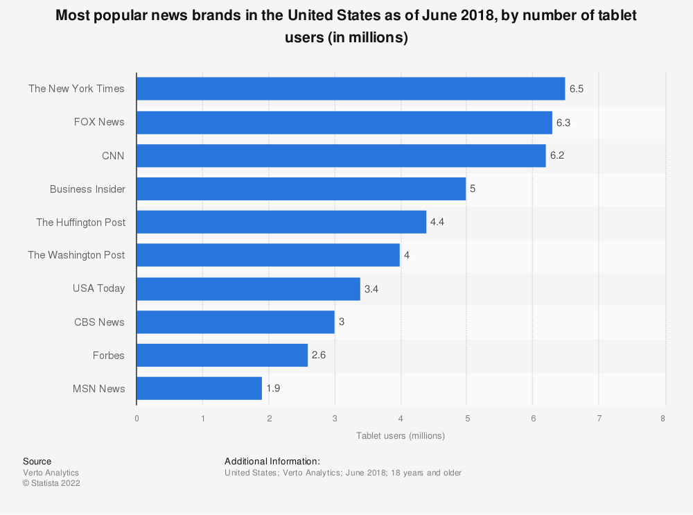Statistic: Most popular news brands in the United States as of June 2018, by number of tablet users (in millions) | Statista