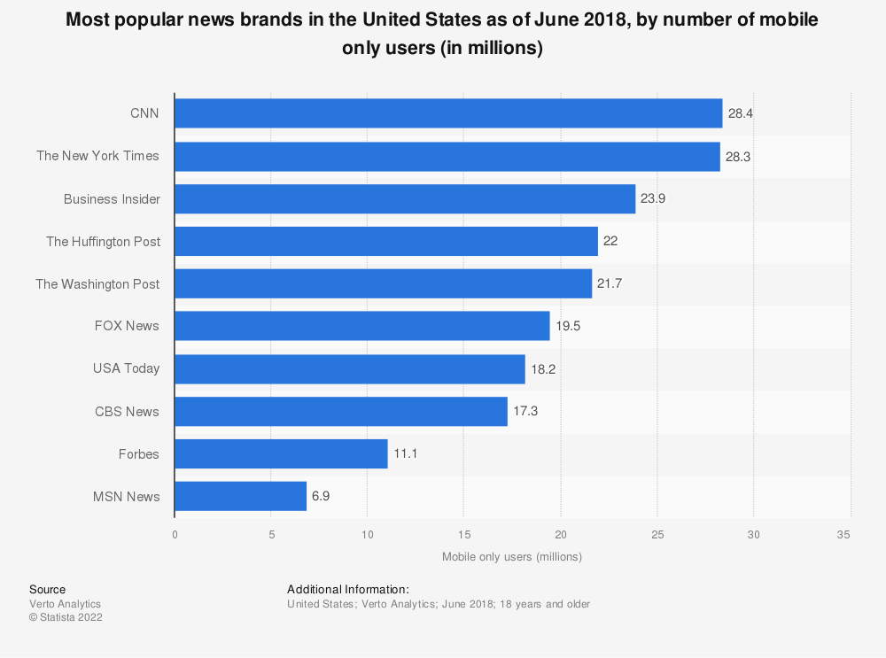 Statistic: Most popular news brands in the United States as of June 2018, by number of mobile only users (in millions) | Statista