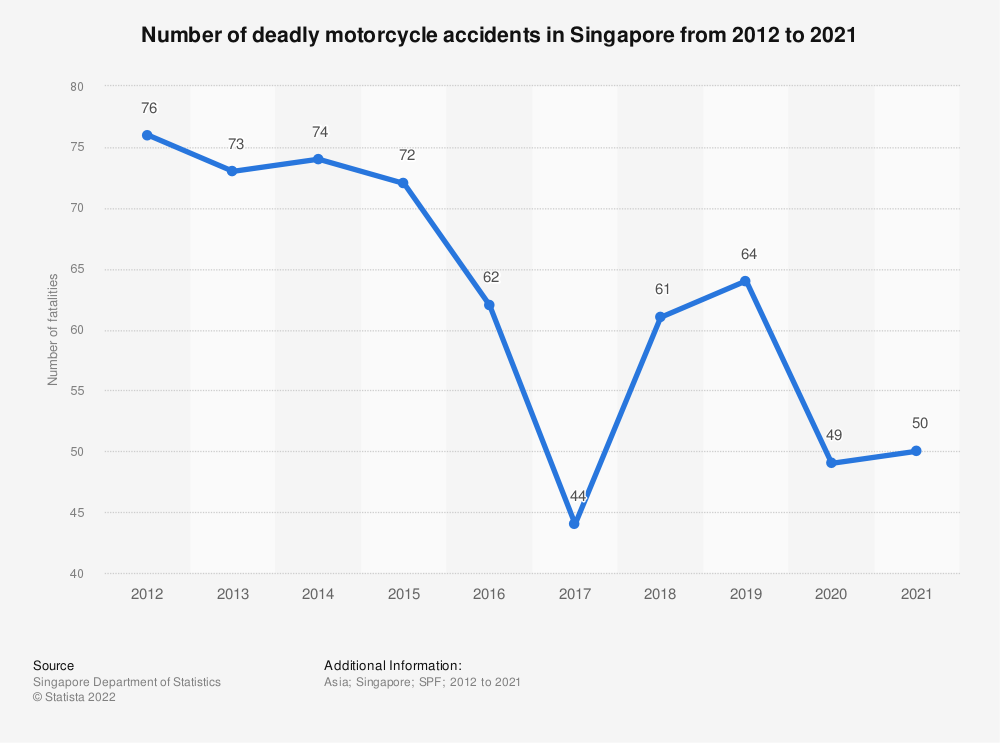 Statistic: Number of deadly motorcycle accidents in Singapore from 2000 to 2018 | Statista