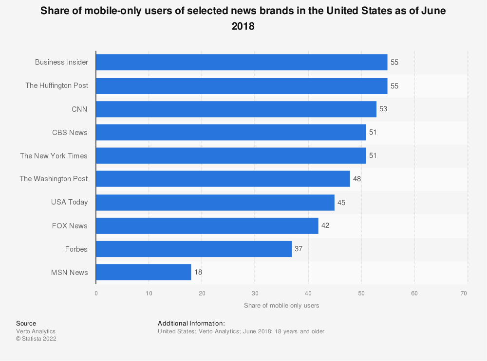 Statistic: Share of mobile-only users of selected news brands in the United States as of June 2018 | Statista