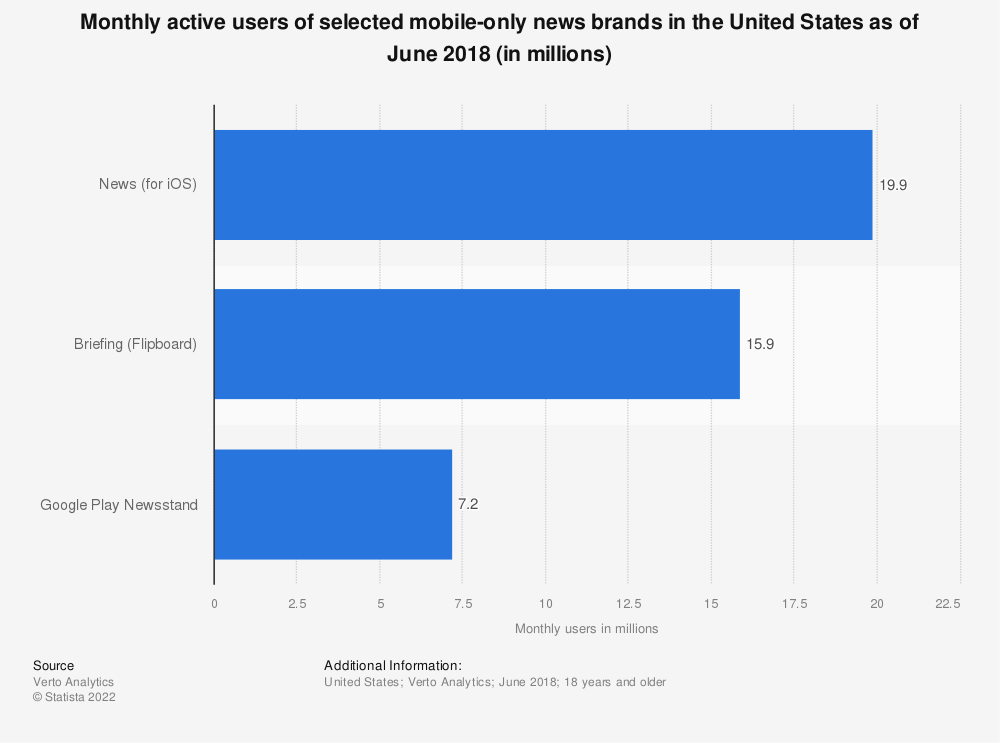 Statistic: Monthly active users of selected mobile-only news brands in the United States as of June 2018 (in millions) | Statista