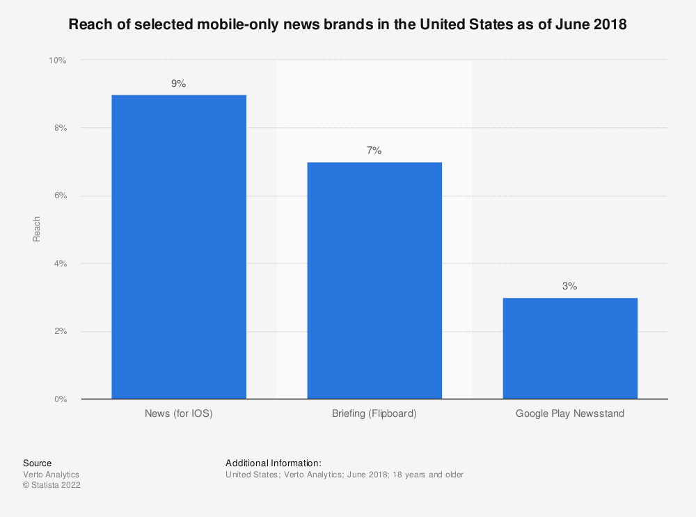 Statistic: Reach of selected mobile-only news brands in the United States as of June 2018  | Statista