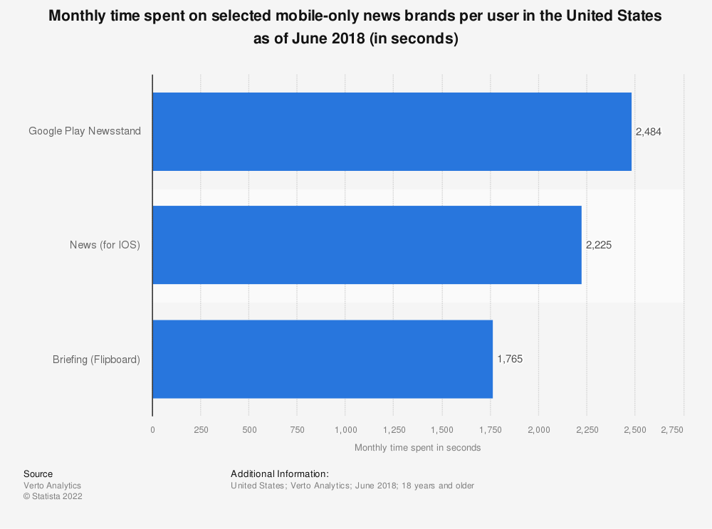 Statistic: Monthly time spent on selected mobile-only news brands per user in the United States as of June 2018 (in seconds) | Statista