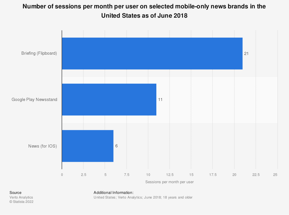 Statistic: Number of sessions per month per user on selected mobile-only news brands in the United States as of June 2018 | Statista