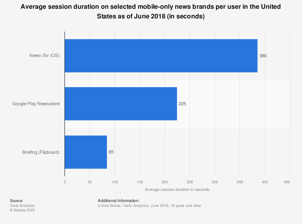 Statistic: Average session duration on selected mobile-only news brands per user in the United States as of June 2018 (in seconds) | Statista