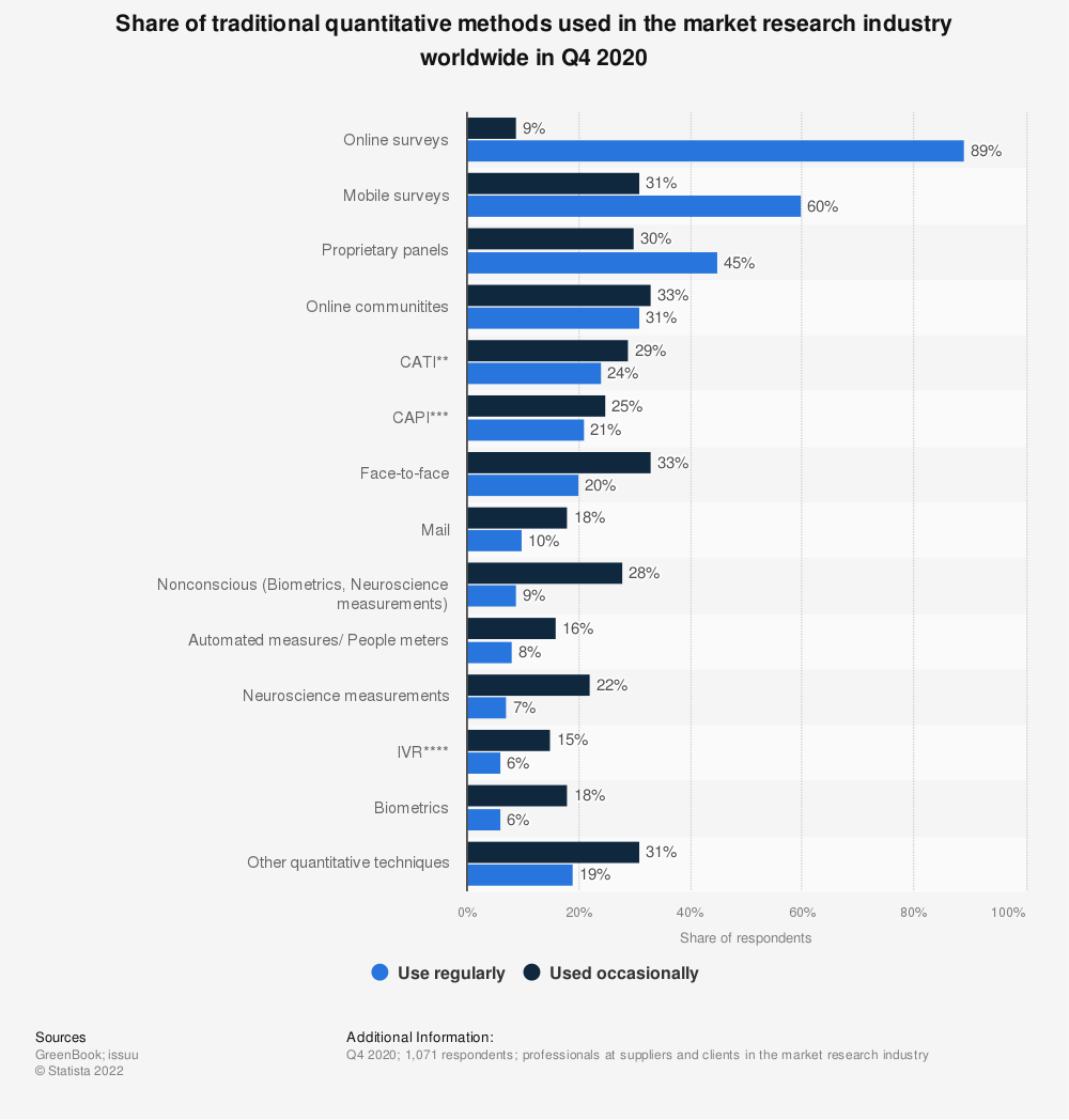 Statistic: Share of traditional quantitative methods used in the market research industry worldwide in Q3 and Q4 2018* | Statista