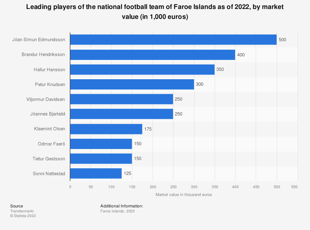 Statistic: Leading players of the national football team of Faroe Islands as of July 2018, by market value (in 1,000 euros) | Statista
