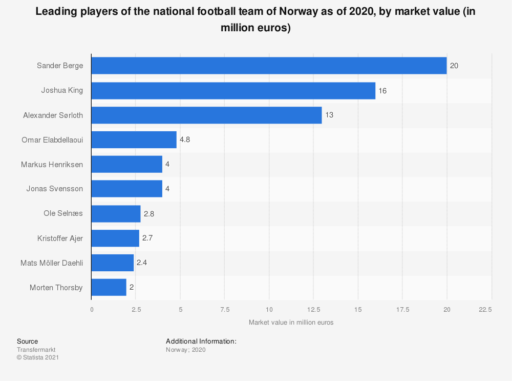 Statistic: Leading players of the national football team of Norway as of 2020, by market value (in million euros) | Statista