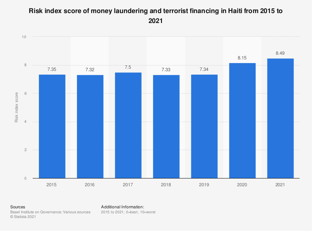 Statistic: Risk index score of money laundering and terrorist financing in Haiti from 2015 to 2018 | Statista