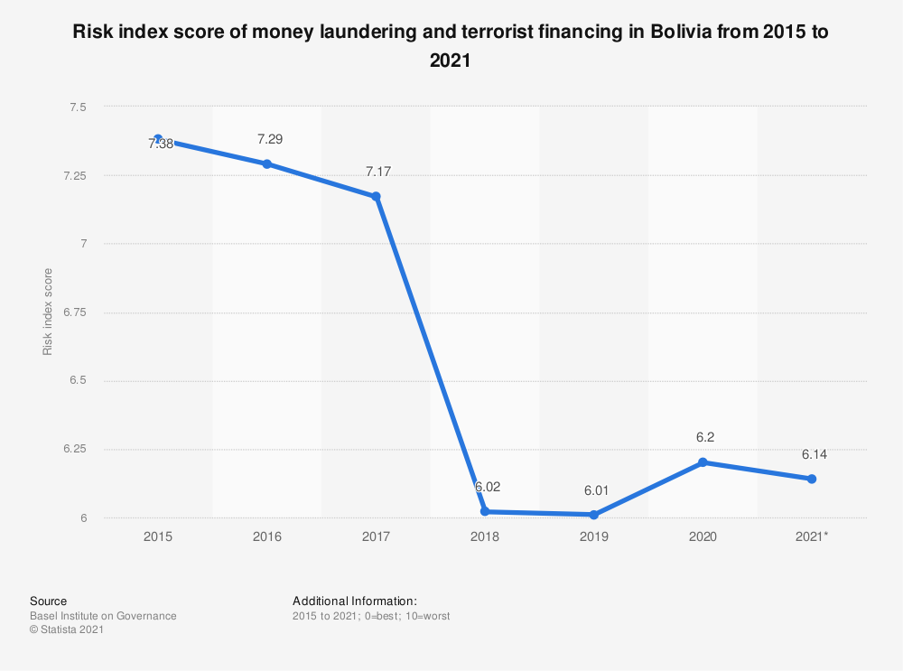 Statistic: Risk index score of money laundering and terrorist financing in Bolivia from 2015 to 2019 | Statista