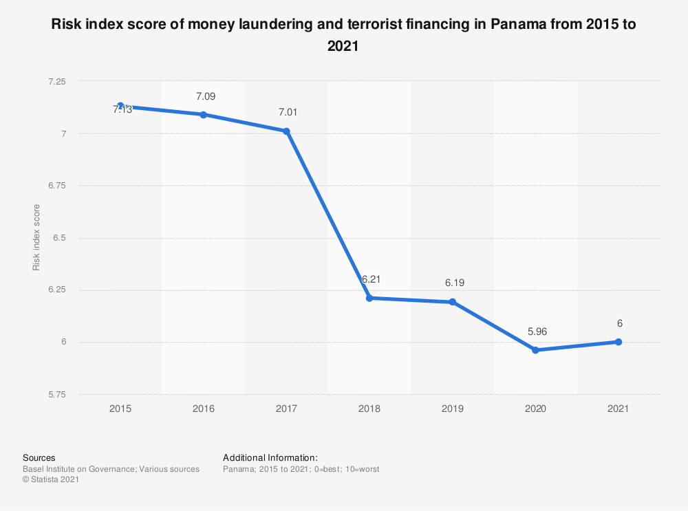 Statistic: Risk index score of money laundering and terrorist financing in Panama from 2015 to 2018 | Statista
