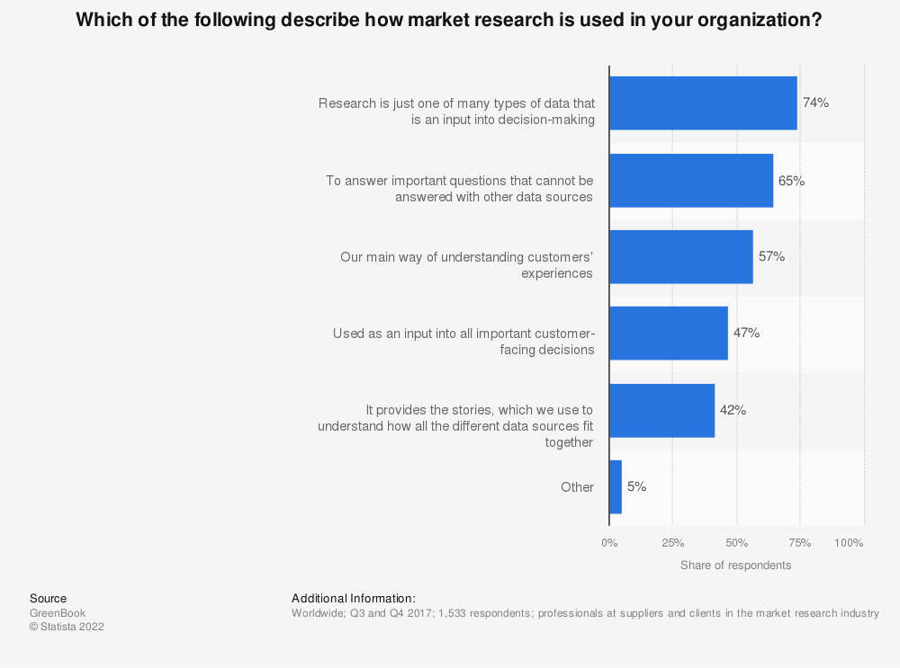 Statistic: Which of the following describe how market research is used in your organization? | Statista