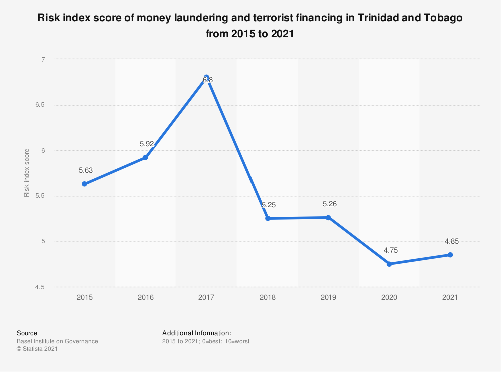 Statistic: Risk index score of money laundering and terrorist financing in Trinidad and Tobago from 2015 to 2018 | Statista