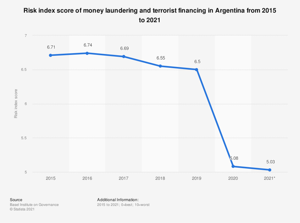 Statistic: Risk index score of money laundering and terrorist financing in Argentina from 2015 to 2018 | Statista
