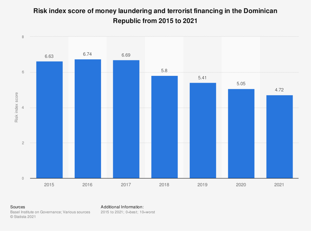 Statistic: Risk index score of money laundering and terrorist financing in the Dominican Republic from 2015 to 2018 | Statista