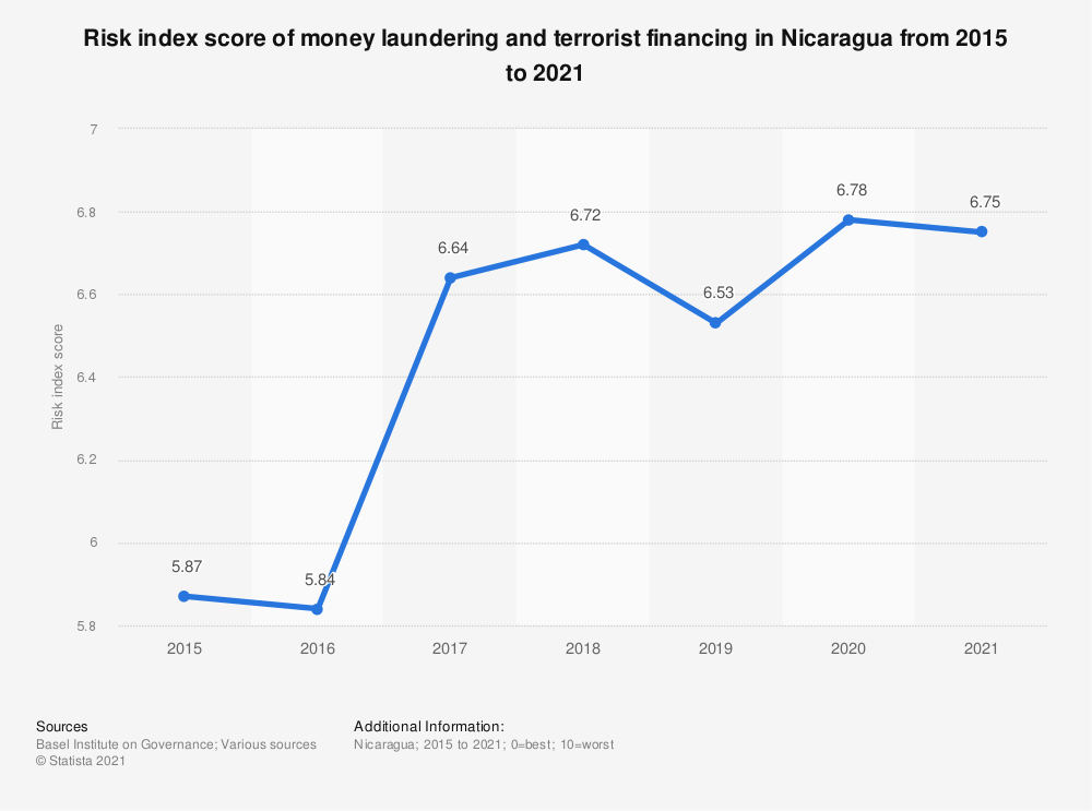 Statistic: Risk index score of money laundering and terrorist financing in Nicaragua from 2015 to 2018 | Statista