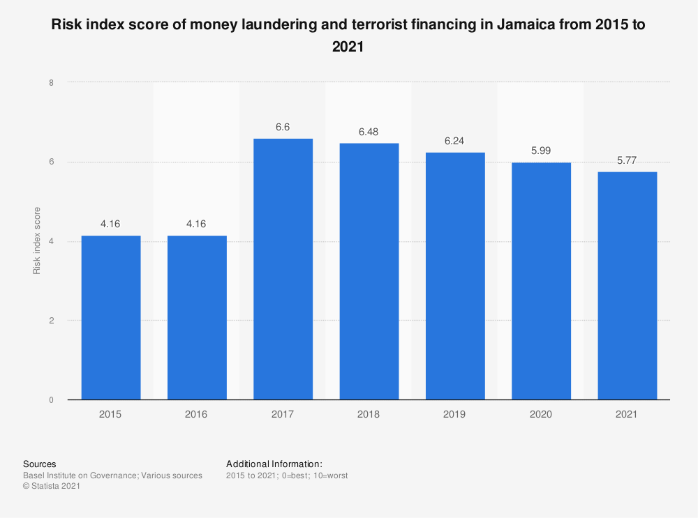 Statistic: Risk index score of money laundering and terrorist financing in Jamaica from 2015 to 2018 | Statista