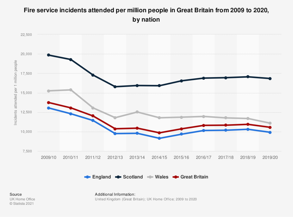 Statistic: Fire service incidents attended per million people in Great Britain from 2009 to 2019, by nation | Statista