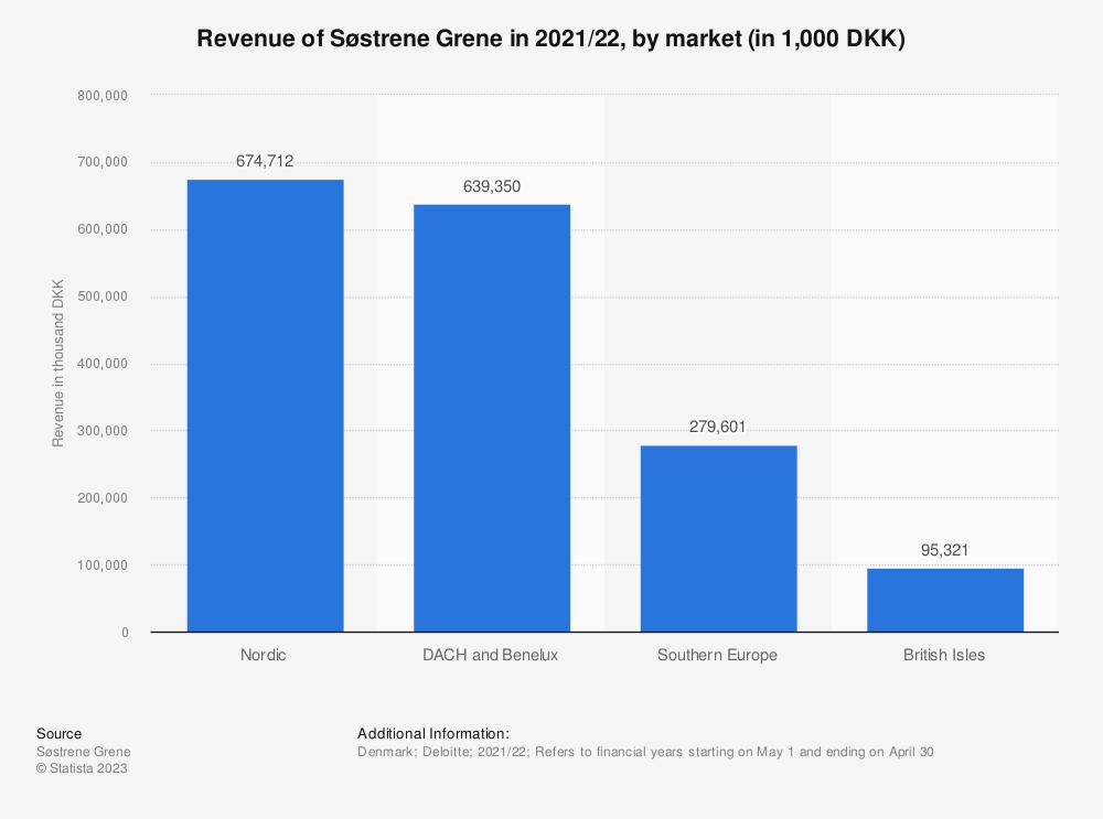 Statistic: Revenue of Søstrene Grene in 2018/19, by market (in 1,000 DKK) | Statista