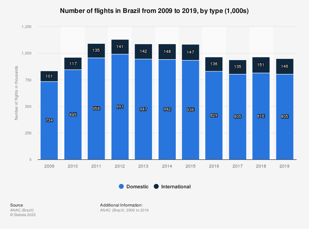 Statistic: Number offlights in Brazil from 2009 to 2018, by type (1,000s) | Statista
