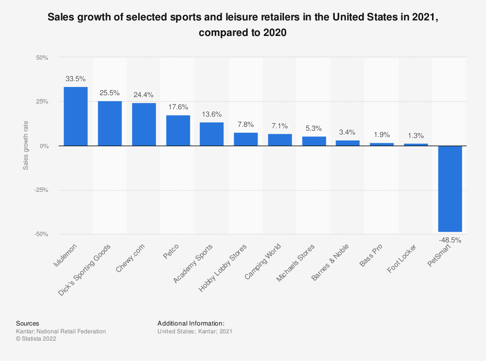Statistic: Comparable store sales growth of the leading leisure retailers in the United States in 2018 | Statista