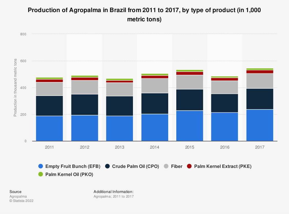 Statistic: Production of Agropalma in Brazil from 2011 to 2017, by type of product (in 1,000 metric tons) | Statista