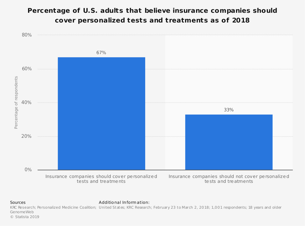 Statistic: Percentage of U.S. adults that believe insurance companies should cover personalized tests and treatments as of 2018 | Statista