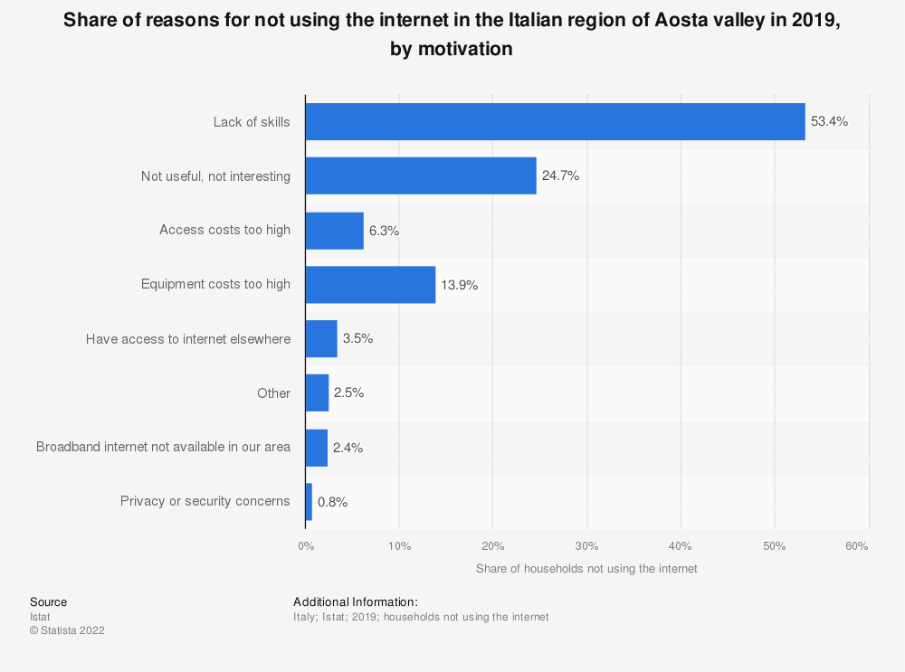 Statistic: Share of reasons for not using the internet in the Italian region of Aosta valley in 2019, by motivation | Statista
