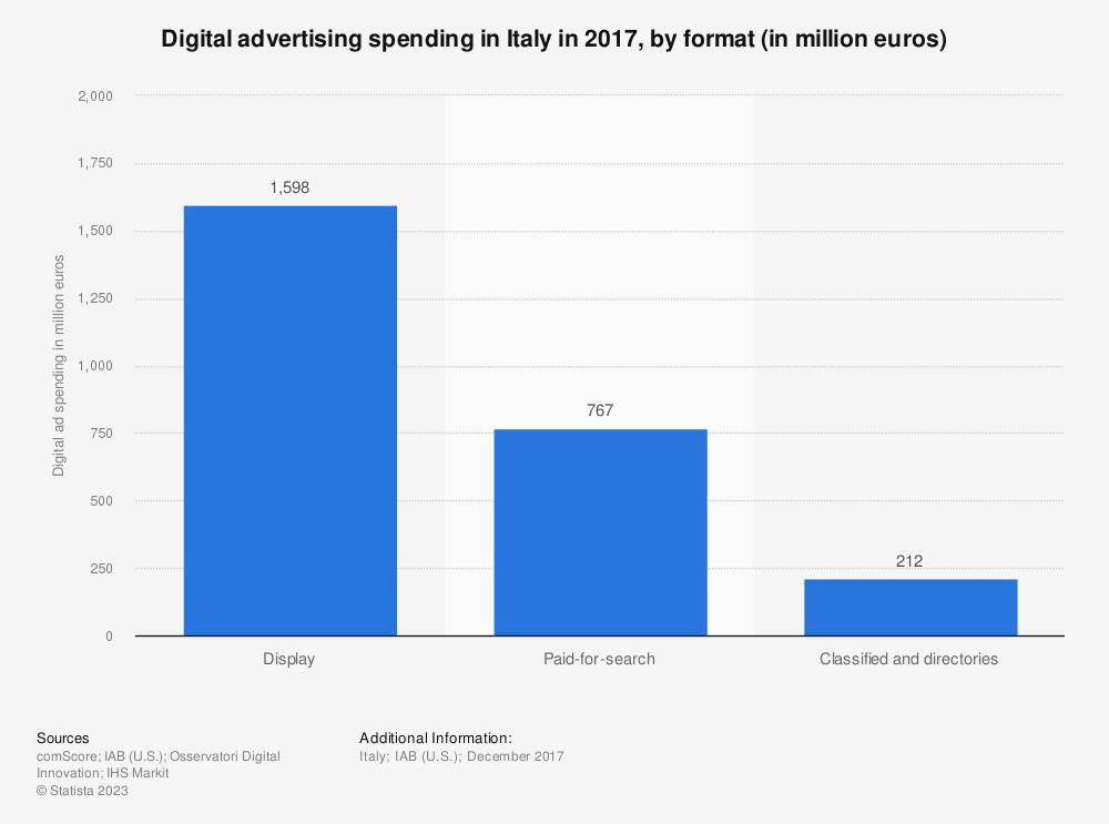 Statistic: Digital advertising spending in Italy in 2017, by format (in million euros) | Statista
