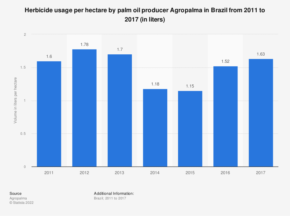 Statistic: Herbicide usage per hectare by palm oil producer Agropalma in Brazil from 2011 to 2017 (in liters) | Statista