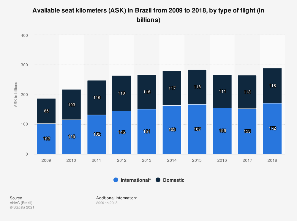 Statistic: Available seat kilometers (ASK) in Brazilfrom 2009 to 2018, by type of flight (in billions) | Statista